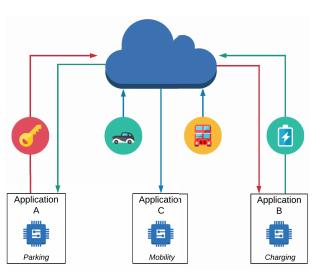 A Decentralized Service-Platform Towards Cross-Domain Entitlement Handling