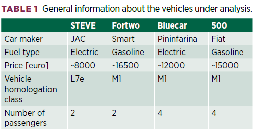 Experimental Ride Comfort Analysis of an Electric Light Vehicle in Urban Scenario