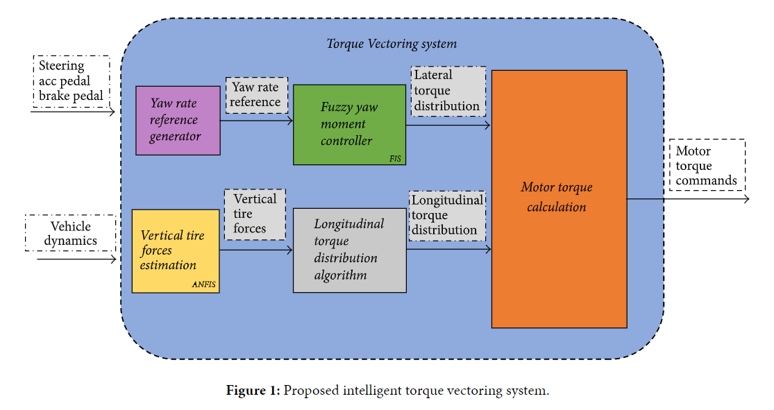 Intelligent Torque Vectoring Approach For Electric Vehicles With Per-Wheel Motors