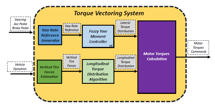 A comparison of the effect of Intelligent Torque Vectoring System on Electric Vehicles with different powertrain architectures