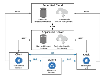 A Novel Embedded Platform for Secure and Privacy-Concerned Cross-Domain Service Access